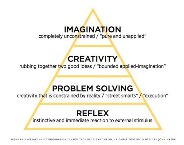 Brennan's hierarchy of imagination: